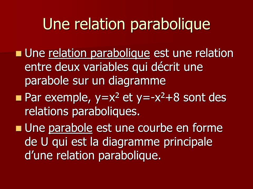 Une relation parabolique Une relation parabolique est une relation entre deux variables qui décrit une parabole sur un diagramme Une relation paraboli