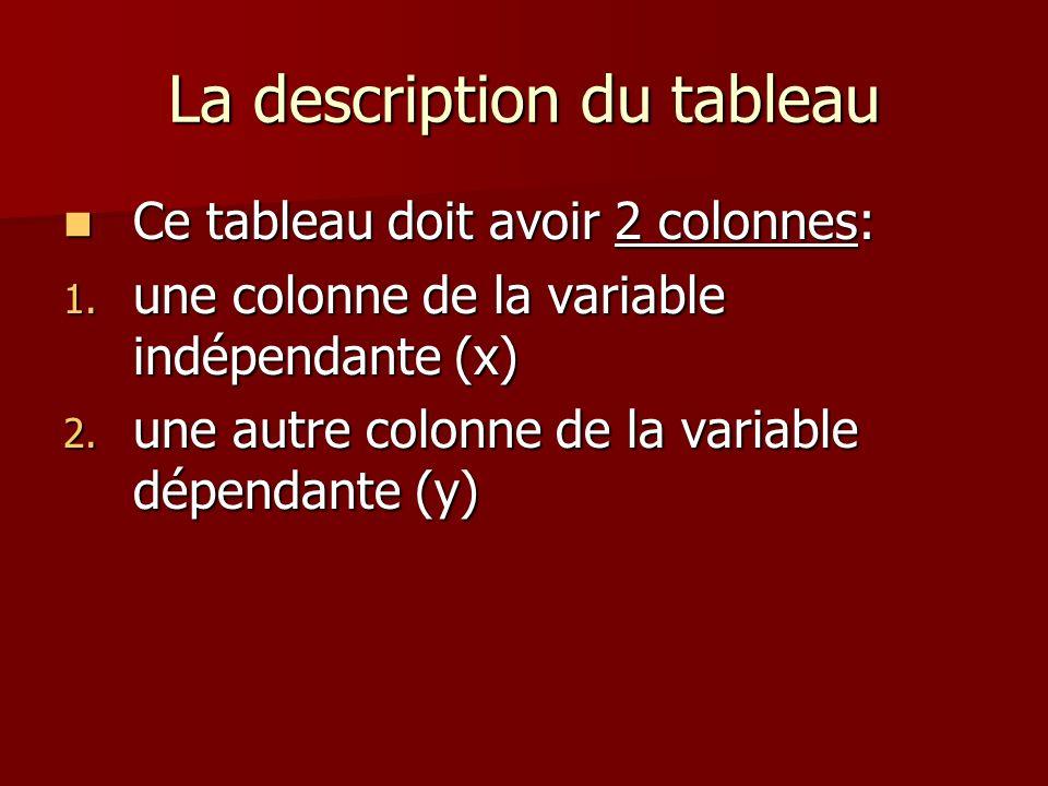 La description du tableau Ce tableau doit avoir 2 colonnes: Ce tableau doit avoir 2 colonnes: 1. une colonne de la variable indépendante (x) 2. une au