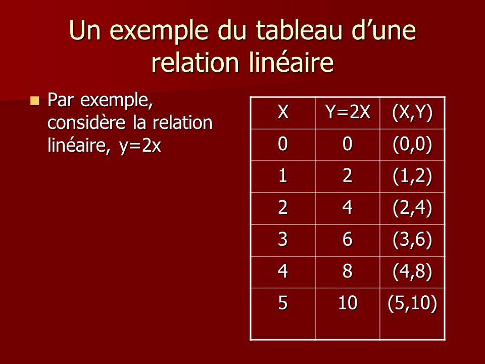 Un exemple du tableau dune relation linéaire Par exemple, considère la relation linéaire, y=2x Par exemple, considère la relation linéaire, y=2x XY=2X