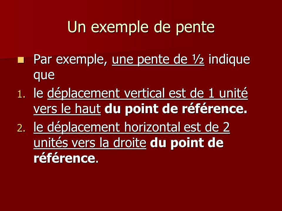 Un exemple de pente Par exemple, une pente de ½ indique que Par exemple, une pente de ½ indique que 1. le déplacement vertical est de 1 unité vers le