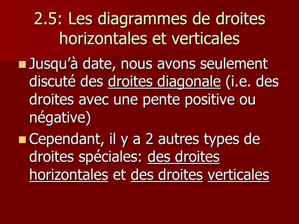 2.5: Les diagrammes de droites horizontales et verticales Jusquà date, nous avons seulement discuté des droites diagonale (i.e. des droites avec une p