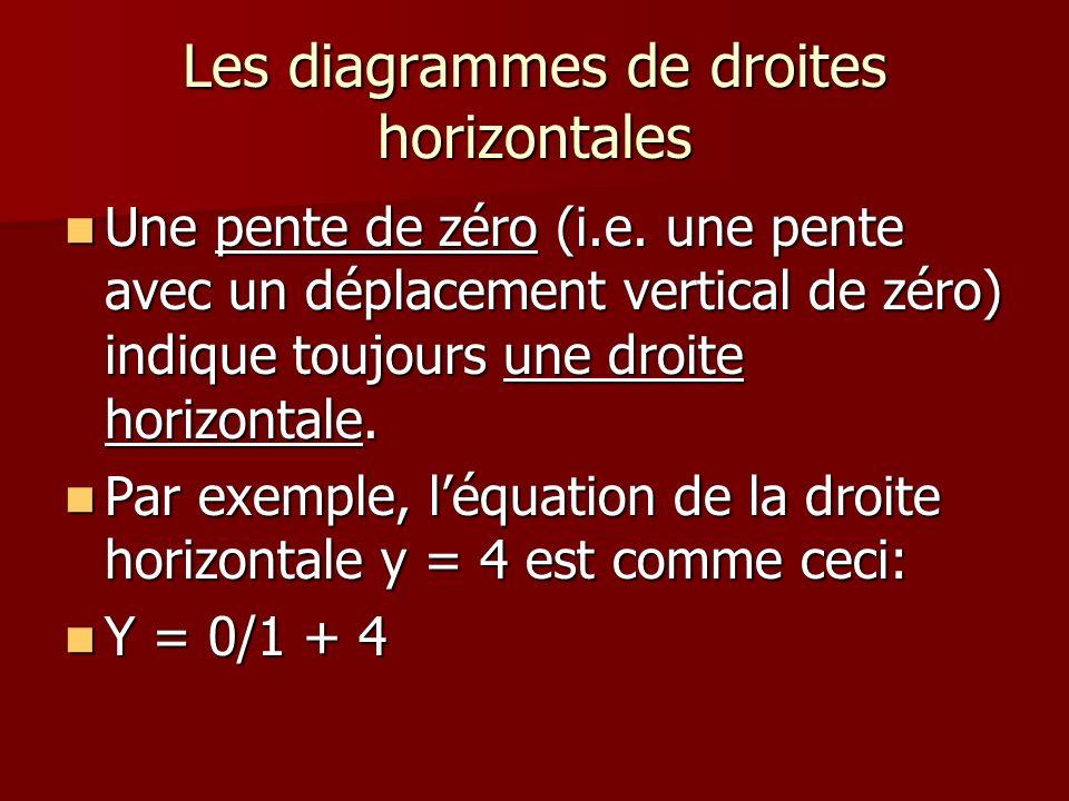 Les diagrammes de droites horizontales Une pente de zéro (i.e. une pente avec un déplacement vertical de zéro) indique toujours une droite horizontale