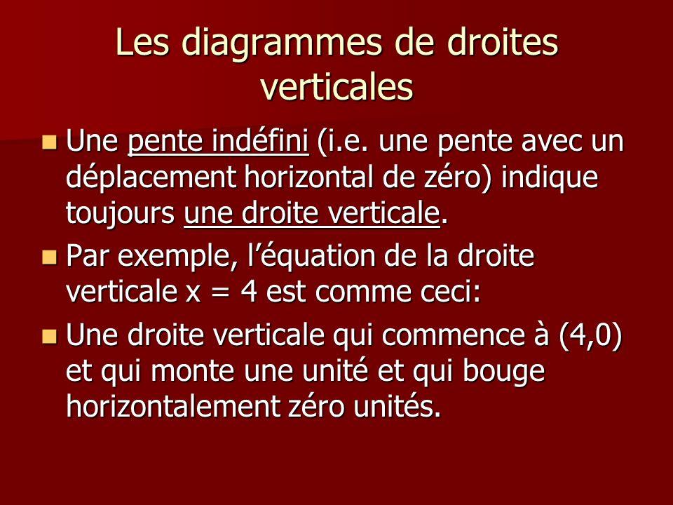Les diagrammes de droites verticales Une pente indéfini (i.e. une pente avec un déplacement horizontal de zéro) indique toujours une droite verticale.