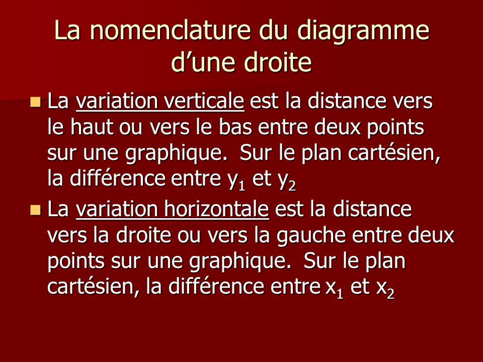 La nomenclature du diagramme dune droite La variation verticale est la distance vers le haut ou vers le bas entre deux points sur une graphique. Sur l