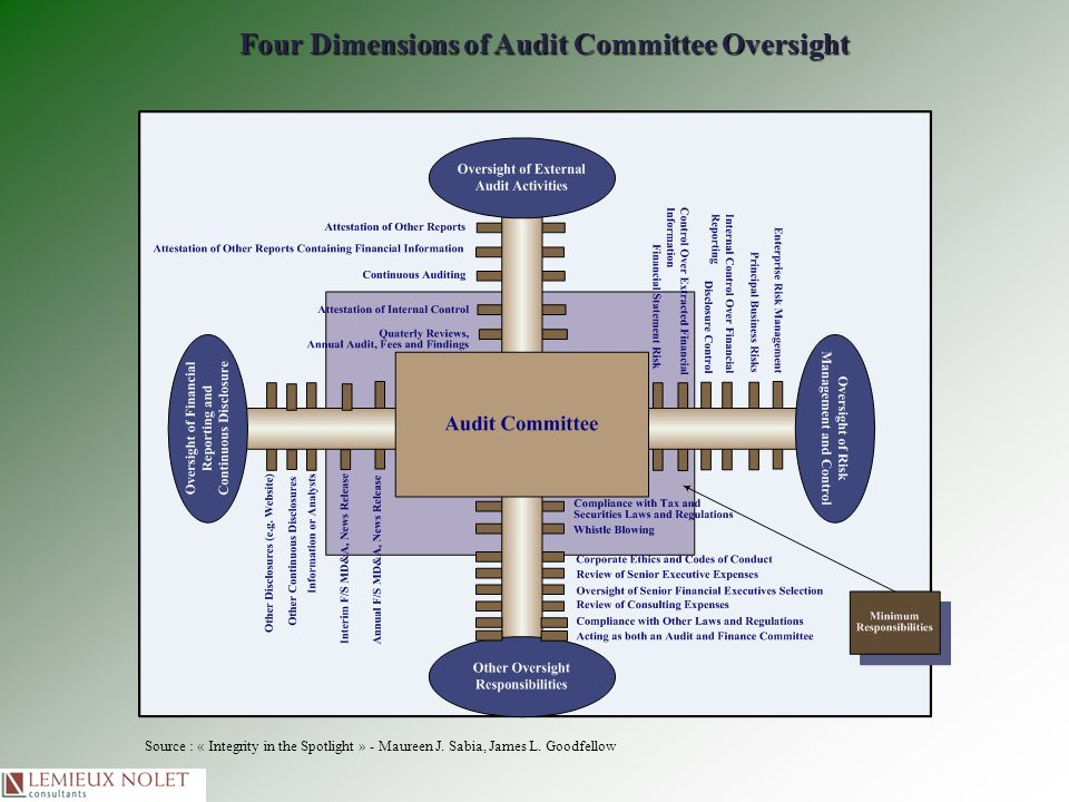 Four Dimensions of Audit Committee Oversight Source : « Integrity in the Spotlight » - Maureen J. Sabia, James L. Goodfellow