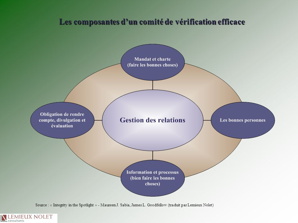 Les composantes dun comité de vérification efficace Source : « Integrity in the Spotlight » - Maureen J. Sabia, James L. Goodfellow (traduit par Lemie