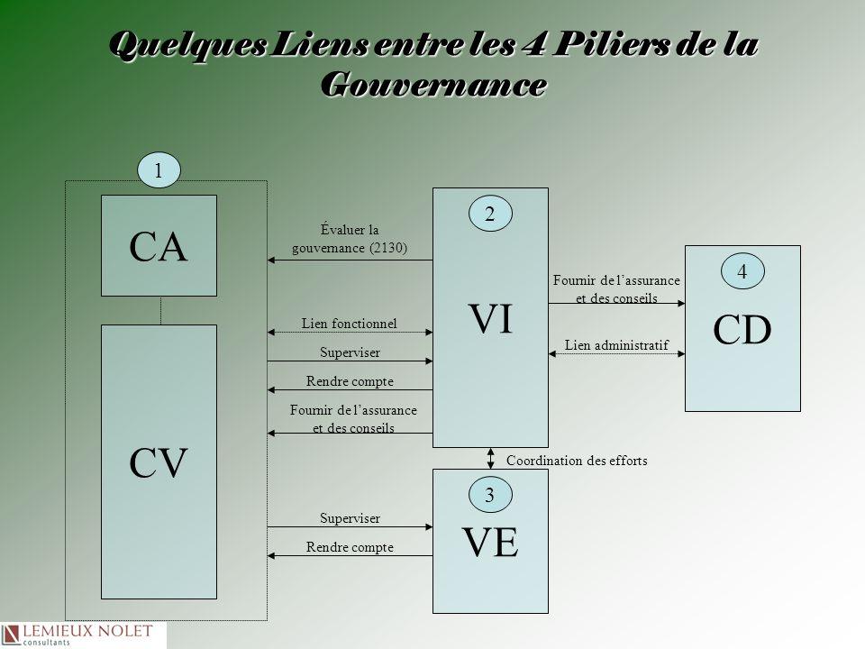 Quelques Liens entre les 4 Piliers de la Gouvernance VI CD CV CA Lien administratif Lien fonctionnel Évaluer la gouvernance (2130) Superviser Fournir