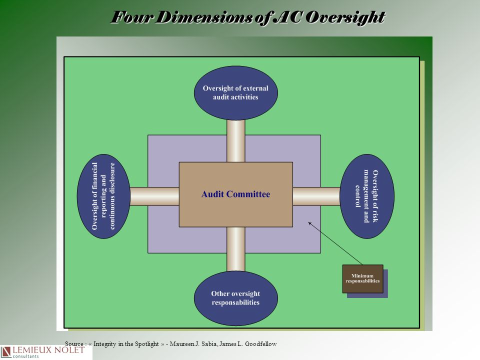 Four Dimensions of AC Oversight Source : « Integrity in the Spotlight » - Maureen J. Sabia, James L. Goodfellow