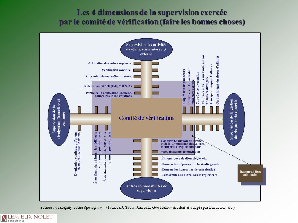 Four Dimensions of Audit Committee Oversight Source : « Integrity in the Spotlight » - Maureen J.