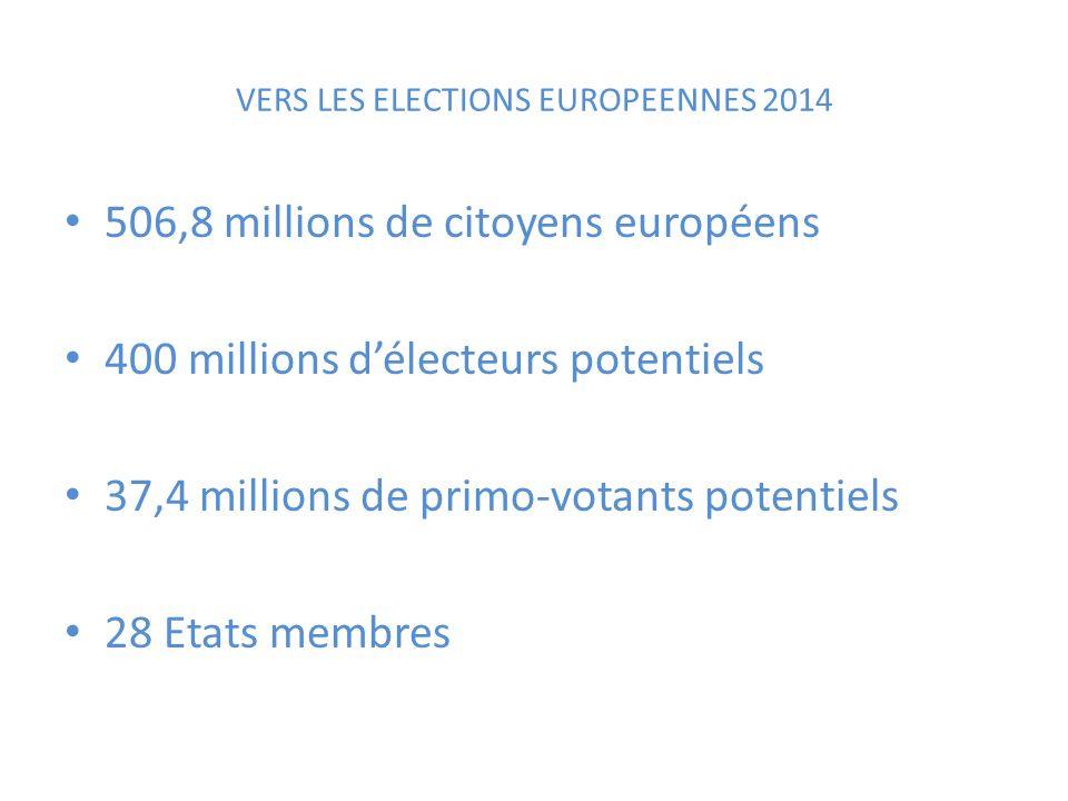 506,8 millions de citoyens européens 400 millions délecteurs potentiels 37,4 millions de primo-votants potentiels 28 Etats membres VERS LES ELECTIONS