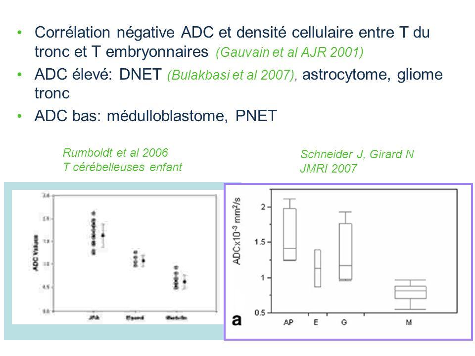 Corrélation négative ADC et densité cellulaire entre T du tronc et T embryonnaires (Gauvain et al AJR 2001) ADC élevé: DNET (Bulakbasi et al 2007), as