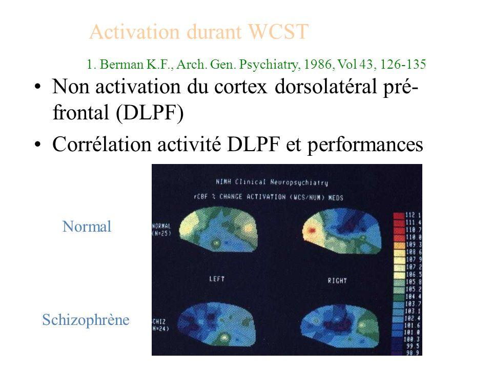 Activation durant WCST Non activation du cortex dorsolatéral pré- frontal (DLPF) Corrélation activité DLPF et performances Normal Schizophrène 1. Berm