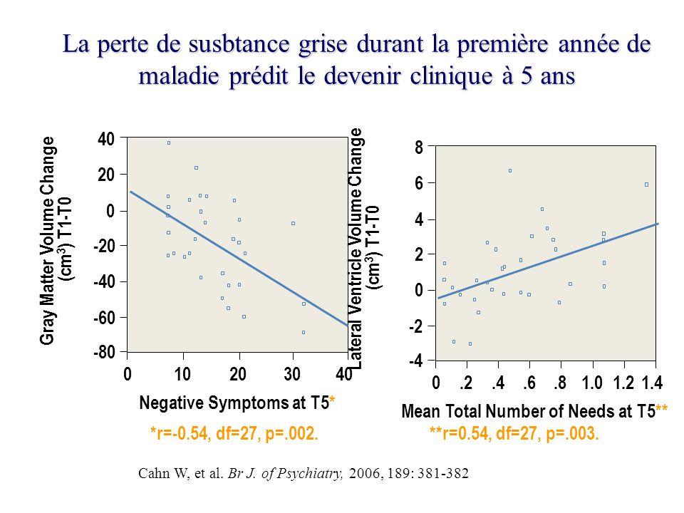 La perte de susbtance grise durant la première année de maladie prédit le devenir clinique à 5 ans *r=-0.54, df=27, p=.002. **r=0.54, df=27, p=.003. G