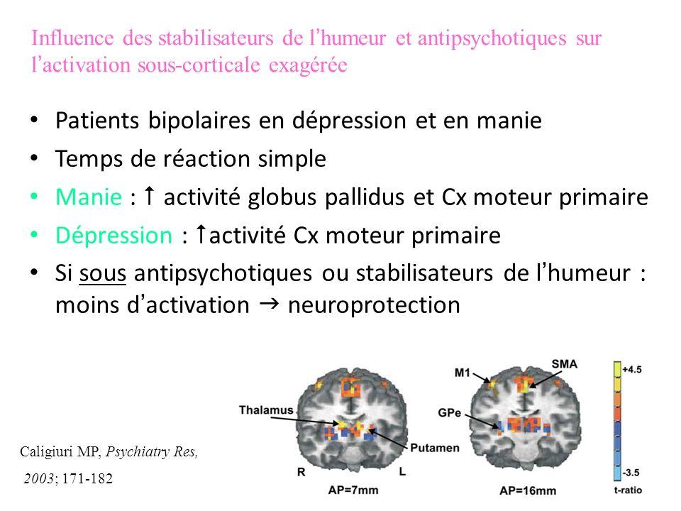 Patients bipolaires en dépression et en manie Temps de réaction simple Manie : activité globus pallidus et Cx moteur primaire Dépression : activité Cx