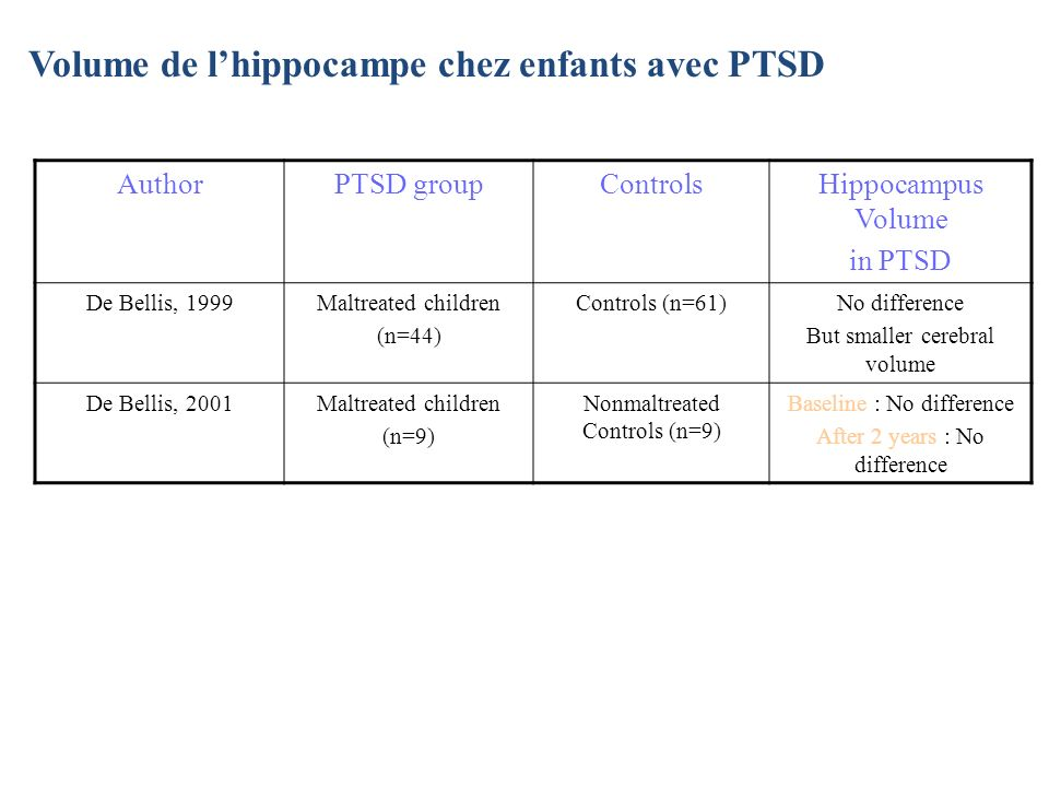 Volume de lhippocampe chez enfants avec PTSD AuthorPTSD groupControlsHippocampus Volume in PTSD De Bellis, 1999Maltreated children (n=44) Controls (n=