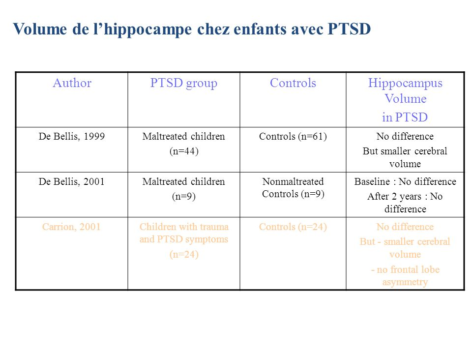 Volume de lhippocampe chez enfants avec PTSD AuthorPTSD groupControlsHippocampus Volume in PTSD De Bellis, 1999Maltreated children (n=44) Controls (n=