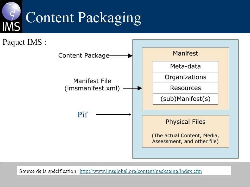 Content Packaging Source de la spécification :http://www.imsglobal.org/content/packaging/index.cfmhttp://www.imsglobal.org/content/packaging/index.cfm Paquet IMS : Pif
