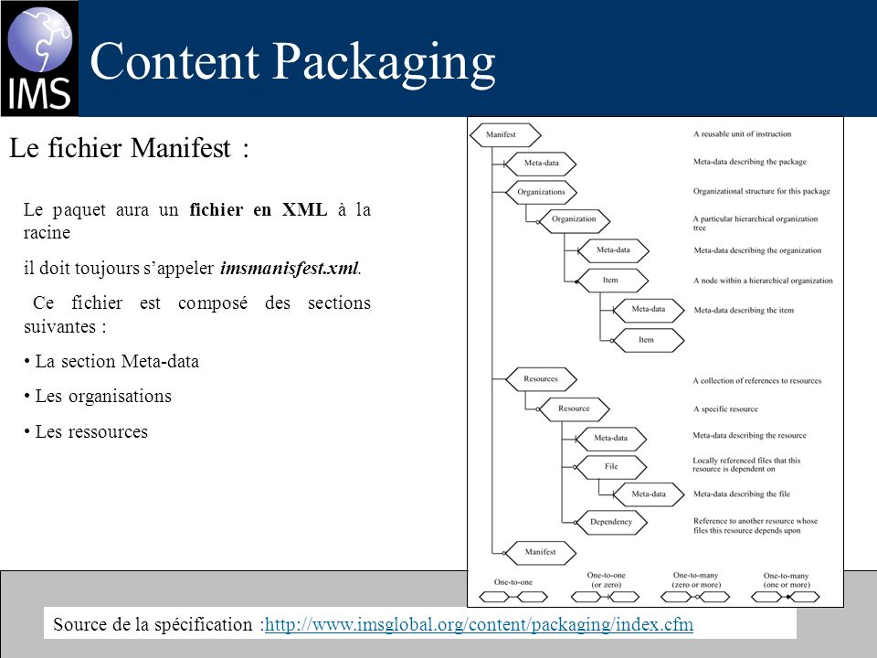 Content Packaging Source de la spécification :http://www.imsglobal.org/content/packaging/index.cfmhttp://www.imsglobal.org/content/packaging/index.cfm