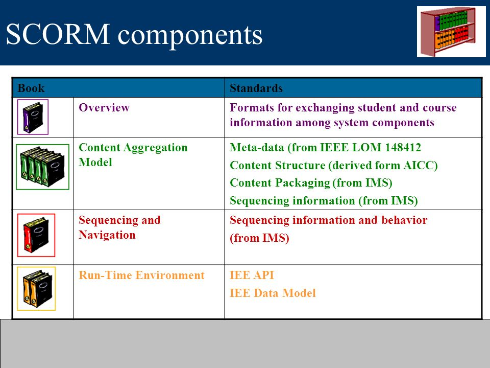 SCORM components BookStandards OverviewFormats for exchanging student and course information among system components Content Aggregation Model Meta-data (from IEEE LOM 148412 Content Structure (derived form AICC) Content Packaging (from IMS) Sequencing information (from IMS) Sequencing and Navigation Sequencing information and behavior (from IMS) Run-Time EnvironmentIEE API IEE Data Model