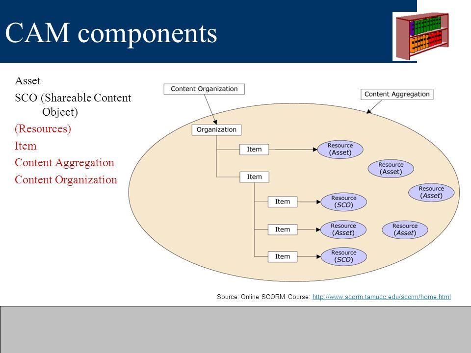 CAM components Source: Online SCORM Course: http://www.scorm.tamucc.edu/scorm/home.htmlhttp://www.scorm.tamucc.edu/scorm/home.html Asset SCO (Shareabl
