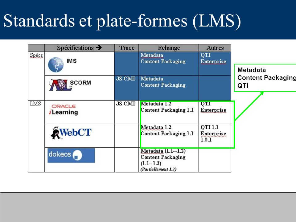 Standards et plate-formes (LMS) Metadata Content Packaging QTI