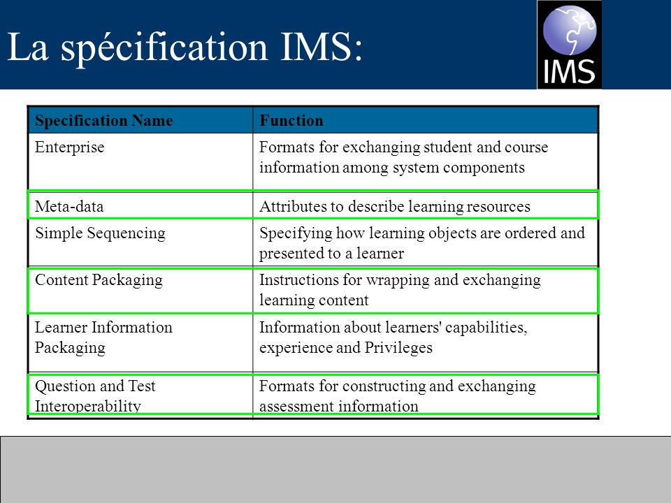 La spécification IMS: Specification NameFunction EnterpriseFormats for exchanging student and course information among system components Meta-dataAttributes to describe learning resources Simple SequencingSpecifying how learning objects are ordered and presented to a learner Content PackagingInstructions for wrapping and exchanging learning content Learner Information Packaging Information about learners capabilities, experience and Privileges Question and Test Interoperability Formats for constructing and exchanging assessment information