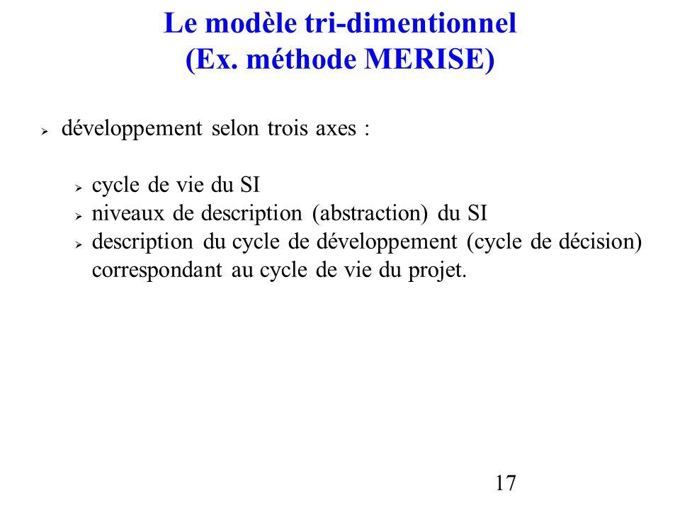 17 Le modèle tri-dimentionnel (Ex. méthode MERISE) développement selon trois axes : cycle de vie du SI niveaux de description (abstraction) du SI desc