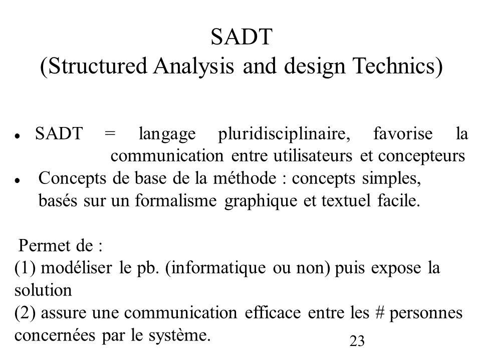23 SADT = langage pluridisciplinaire, favorise la communication entre utilisateurs et concepteurs Concepts de base de la méthode : concepts simples, b