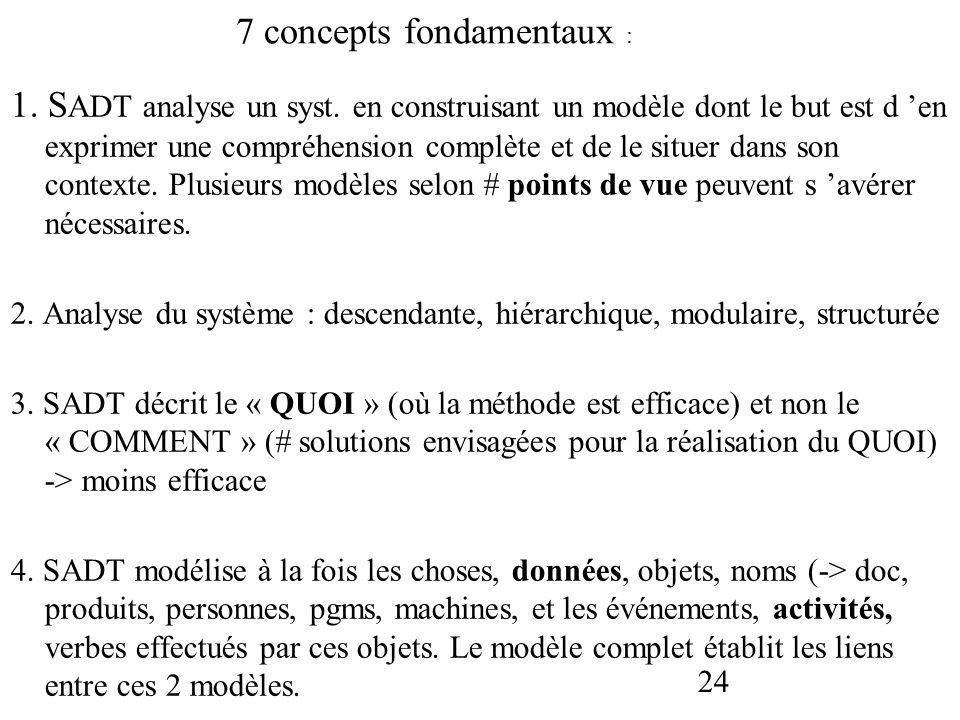 24 1. S ADT analyse un syst. en construisant un modèle dont le but est d en exprimer une compréhension complète et de le situer dans son contexte. Plu