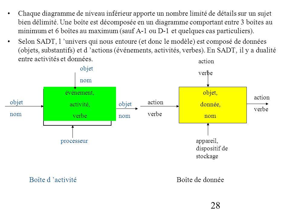 28 Chaque diagramme de niveau inférieur apporte un nombre limité de détails sur un sujet bien délimité. Une boîte est décomposée en un diagramme compo