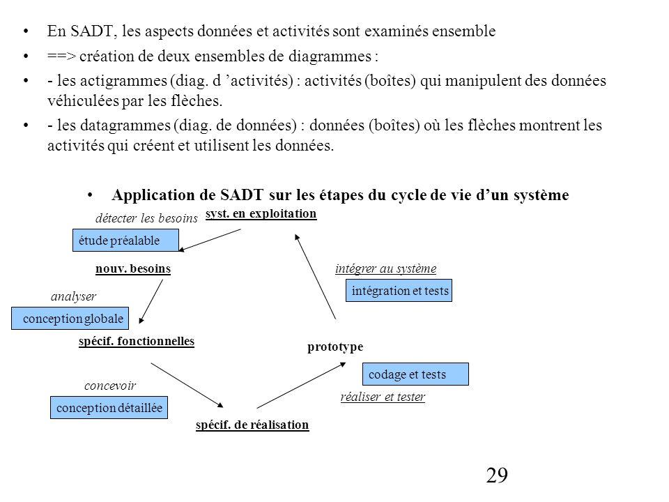 29 En SADT, les aspects données et activités sont examinés ensemble ==> création de deux ensembles de diagrammes : - les actigrammes (diag. d activité