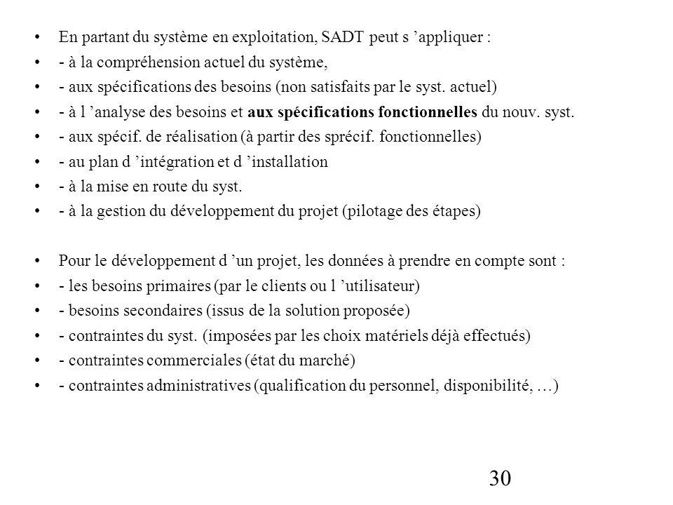 30 En partant du système en exploitation, SADT peut s appliquer : - à la compréhension actuel du système, - aux spécifications des besoins (non satisf