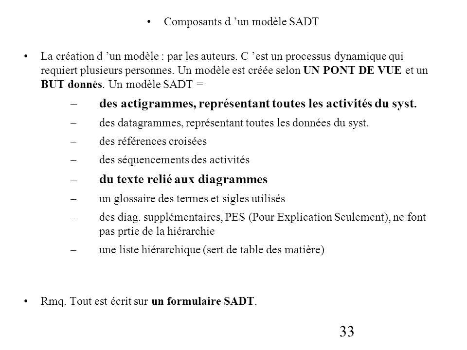 33 Composants d un modèle SADT La création d un modèle : par les auteurs. C est un processus dynamique qui requiert plusieurs personnes. Un modèle est