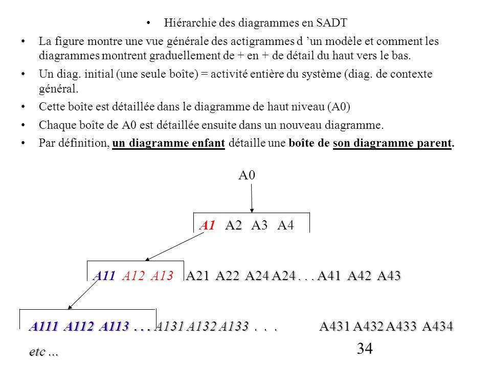 34 Hiérarchie des diagrammes en SADT La figure montre une vue générale des actigrammes d un modèle et comment les diagrammes montrent graduellement de