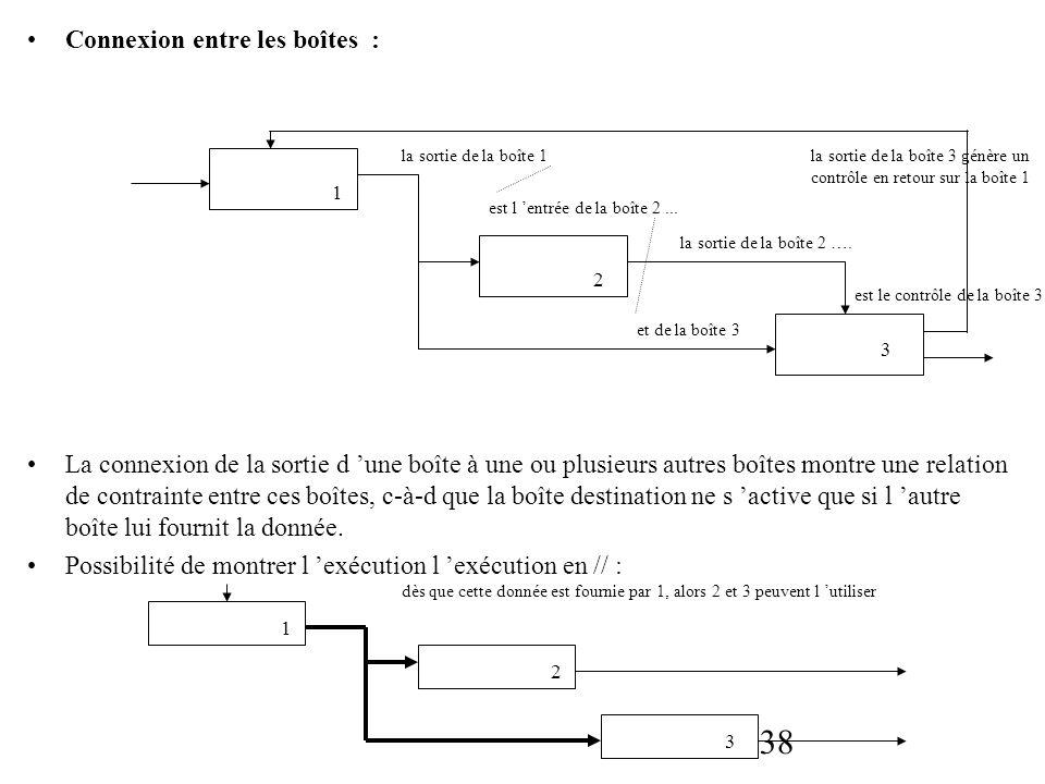 38 Connexion entre les boîtes : La connexion de la sortie d une boîte à une ou plusieurs autres boîtes montre une relation de contrainte entre ces boî