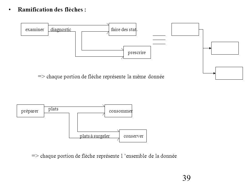 39 Ramification des flèches : examinerdiagnostic prescrire faire des stat. => chaque portion de flèche représente la même donnée préparer plats plats