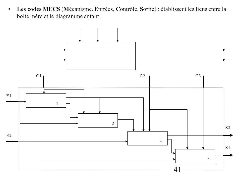 41 Les codes MECS (Mécanisme, Entrées, Contrôle, Sortie) : établissent les liens entre la boîte mère et le diagramme enfant. C2C1C3 E1 E2 S2 S1 2 3 4