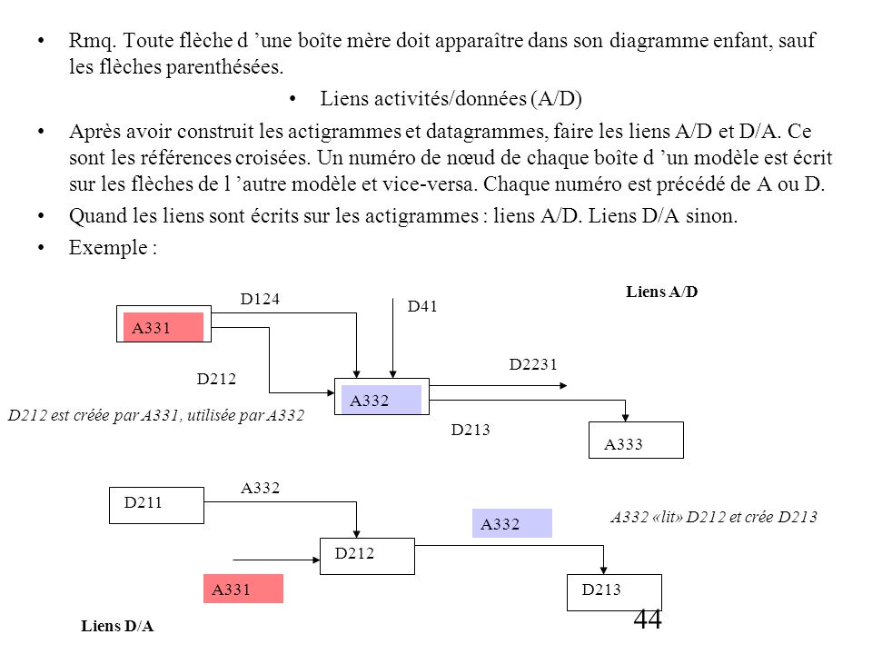44 Rmq. Toute flèche d une boîte mère doit apparaître dans son diagramme enfant, sauf les flèches parenthésées. Liens activités/données (A/D) Après av