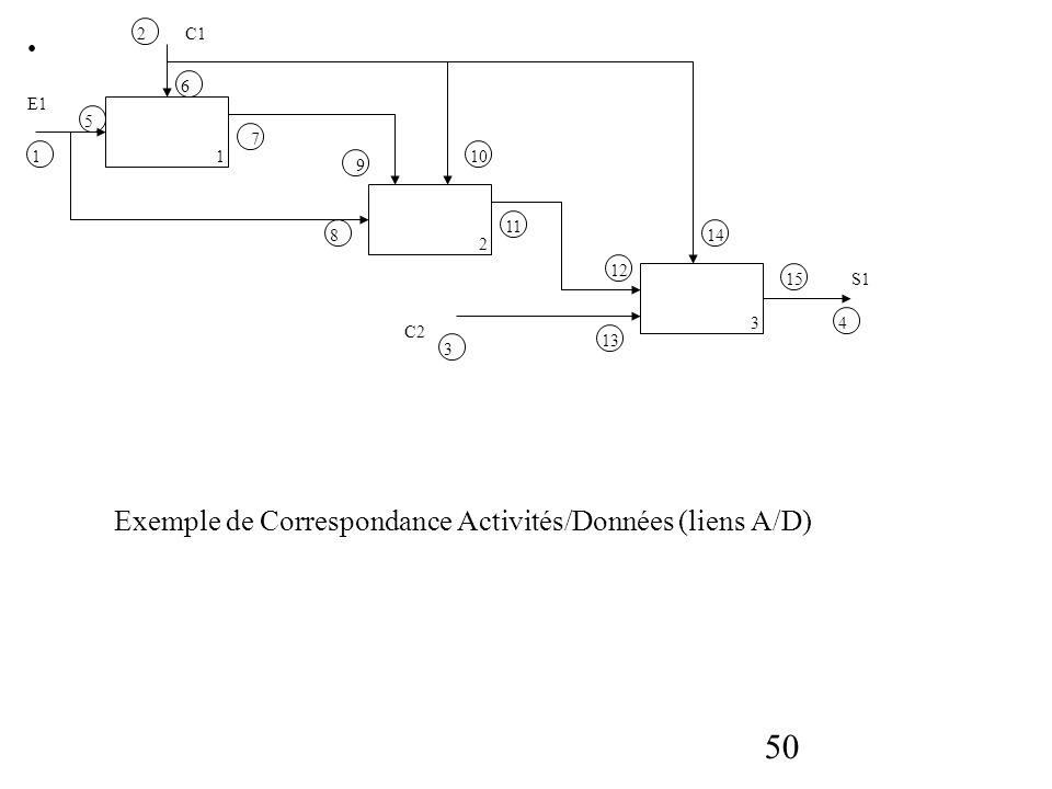 50 E1 C1 C2 S1 1 2 3 1 2 3 4 6 7 8 9 10 11 12 13 14 15 5 Exemple de Correspondance Activités/Données (liens A/D)