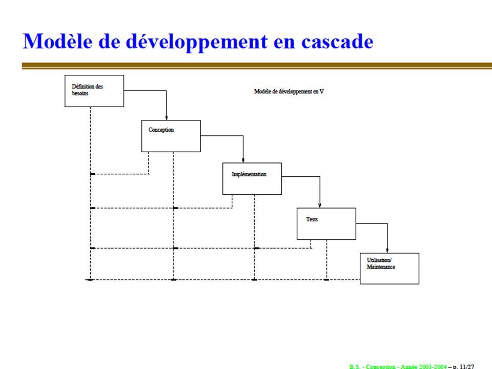 8 Le modèle en cascade Le développement se fait application par application Analyse : identifier les entrées, sorties, transformations à réaliser Conception : spécifications techniques détaillées (décrire les fichiers, algos, états de sortie) Implémentation : codage (programmation) Tests : mise au point + validation