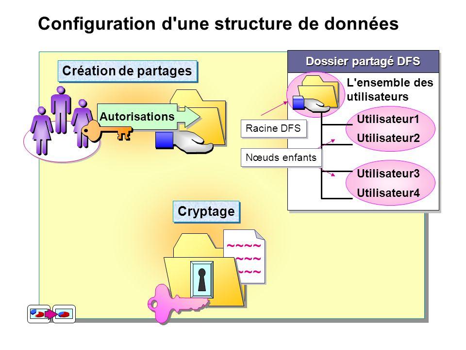 Configuration d'une structure de données ~~~~ Cryptage Autorisations Création de partages Dossier partagé DFS L'ensemble des utilisateurs Utilisateur1
