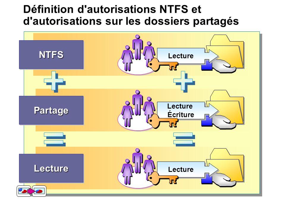 Définition d autorisations NTFS et d autorisations sur les dossiers partagés Lecture NTFSNTFS Écriture Lecture Écriture PartagePartage Lecture LectureLecture