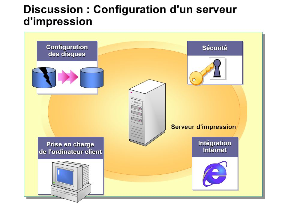 Discussion : Configuration d'un serveur d'impression Serveur d'impression Prise en charge de l'ordinateur client Prise en charge de l'ordinateur clien