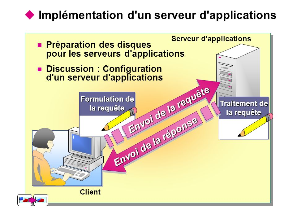 Implémentation d'un serveur d'applications Serveur d'applications Client Traitement de la requête Traitement de la requête Envoi de la réponse Prépara