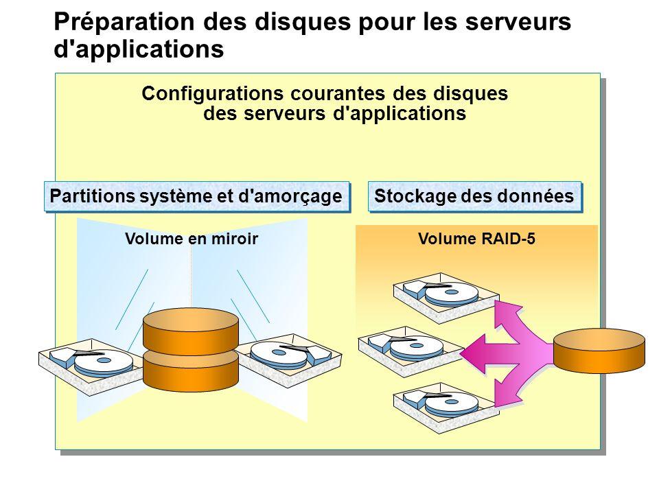 Préparation des disques pour les serveurs d'applications Partitions système et d'amorçage Volume en miroir Stockage des données Volume RAID-5 Configur