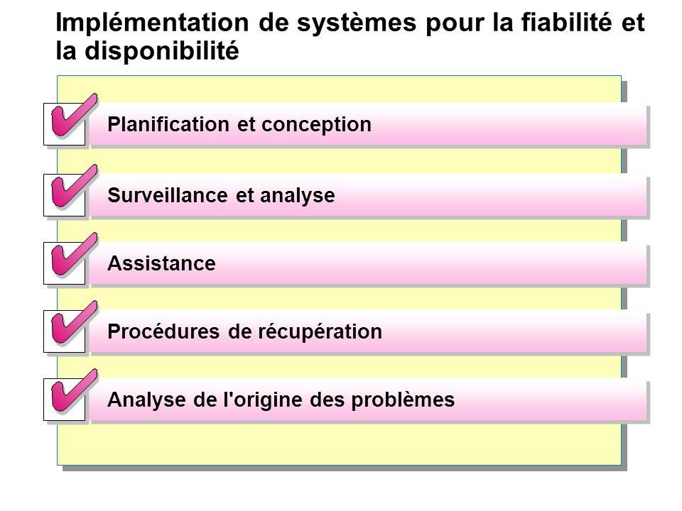 Implémentation de systèmes pour la fiabilité et la disponibilité Planification et conception Surveillance et analyse Assistance Procédures de récupéra