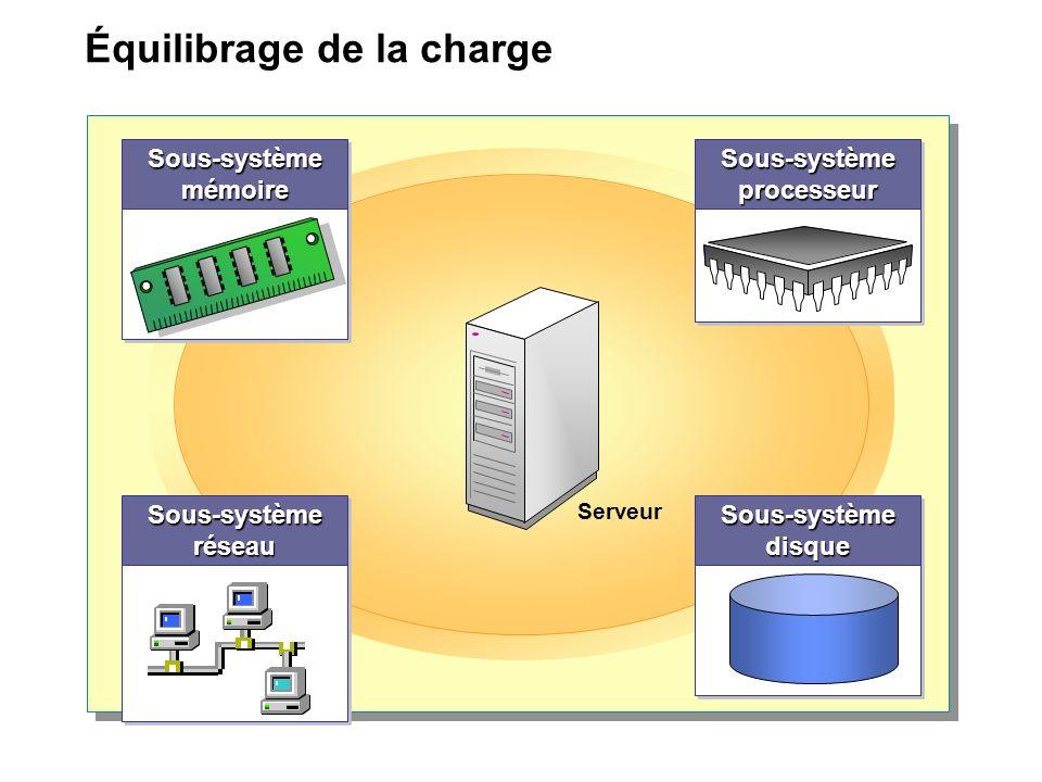 Équilibrage de la charge Serveur Sous-systèmeprocesseurSous-systèmeprocesseurSous-systèmemémoireSous-systèmemémoire Sous-systèmeréseauSous-systèmeréseauSous-systèmedisqueSous-systèmedisque