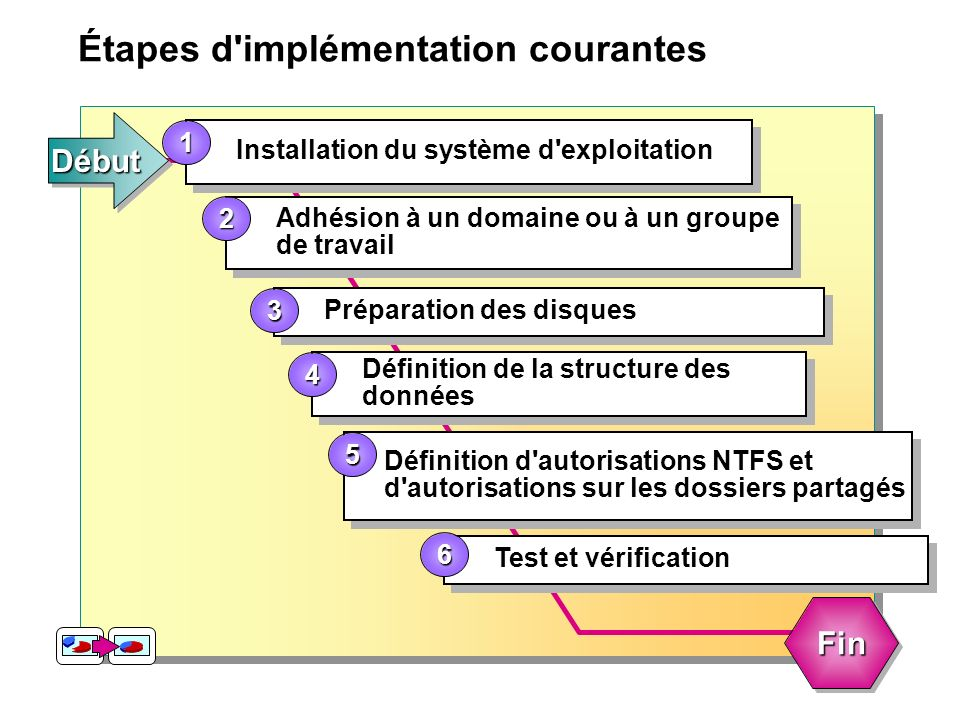 Étapes d'implémentation courantes Installation du système d'exploitation 1 DébutDébut Adhésion à un domaine ou à un groupe de travail 2 Préparation de