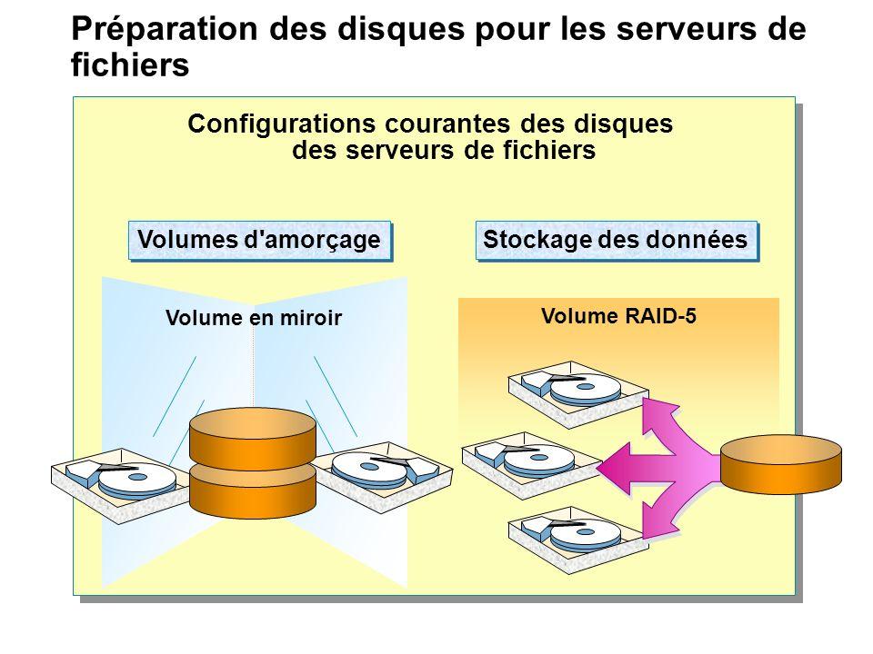Préparation des disques pour les serveurs de fichiers Configurations courantes des disques des serveurs de fichiers Volumes d'amorçage Volume en miroi