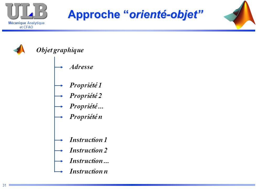 Mécanique Analytique et CFAO 31 Approche orienté-objet Objet graphique Adresse Propriété 2 Propriété n Propriété... Propriété 1 Instruction 1 Instruct